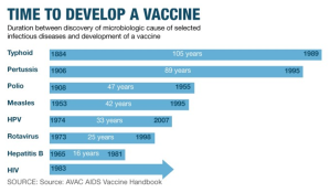 time to vaccine