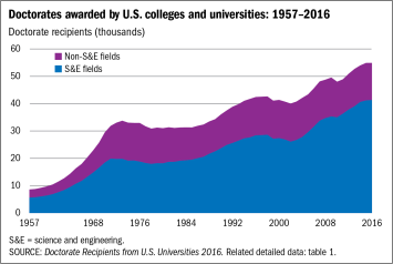 Number of PhDs awarded in the US